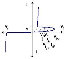 Karakteristik kurva I-V SCR